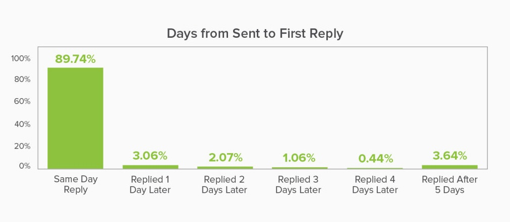 checking in with prospects email replies chart
