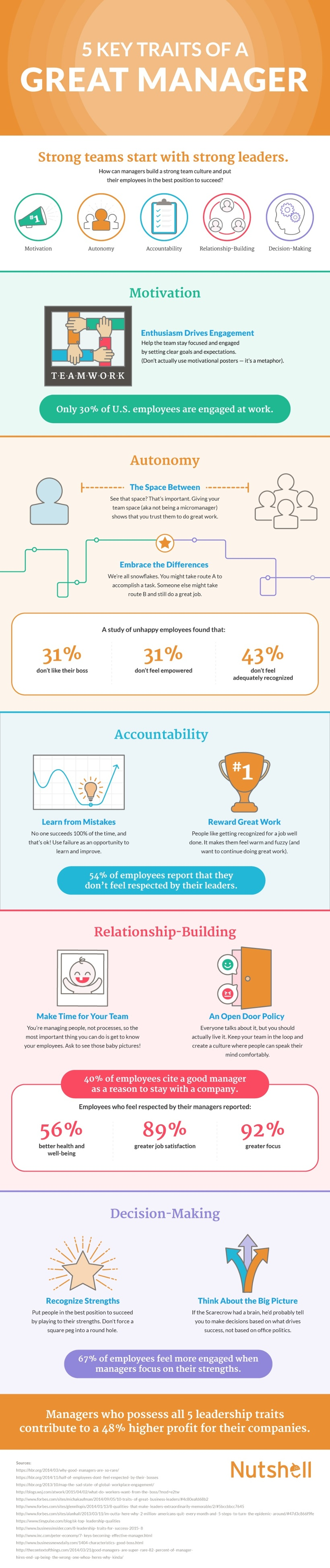 five traits of a great manager infographic crm leadership infographic 5 traits of a great manager